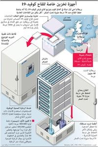 صحة: أجهزة تخزين خاصة للقاح كوفيد19- infographic