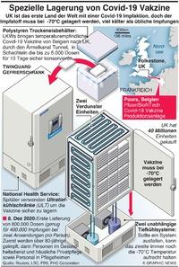 GESUNDHEIT: Spezielle Lagerung der Covid-19 Vakzine infographic