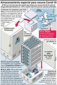 SALUD: Almacenamiento especializado para la vacuna Covid-19 vaccine infographic