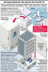 SAÚDE: Armazenamento especial para a vacina dar Covid-19 infographic