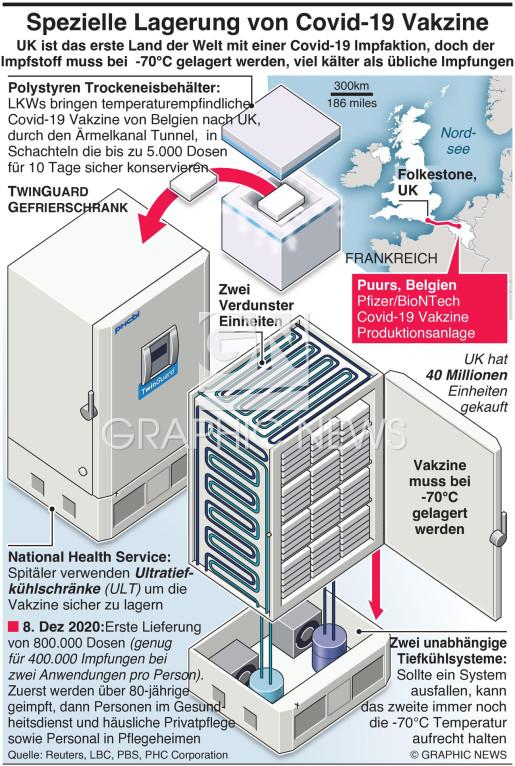 Spezielle Lagerung der Covid-19 Vakzine infographic