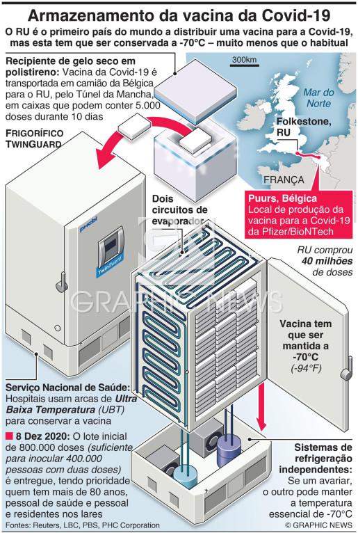 Armazenamento especial para a vacina dar Covid-19 infographic