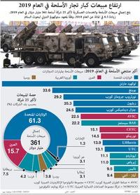 عسكري: ارتفاع مبيعات كبار تجار الأسلحة في العام 2019 infographic