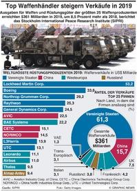MILITÄR: US und China dominieren den Rüstungsmarkt infographic