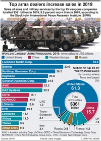 MILITARY: U.S. and China dominate arms market infographic