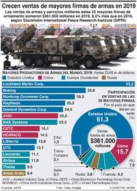 MILITARES: EUA y China dominan el mercado de armas infographic