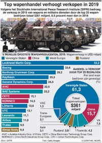 MILITARY: VS en China domineren wapenmarkt infographic