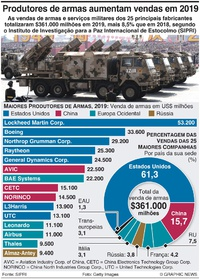 DEFESA: EUA e China dominam mercado de armas infographic