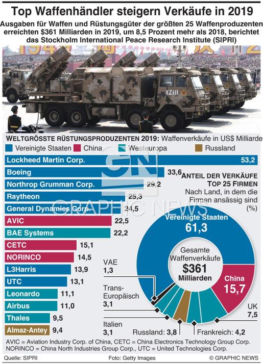 US und China dominieren den Rüstungsmarkt infographic