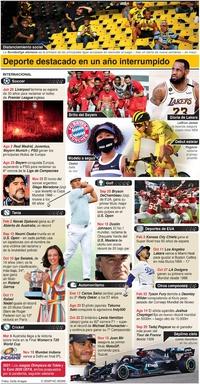 FIN DE AÑO: Reseña internacional de deporte 2020 (1) infographic
