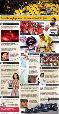 EINDE-JAAR: Terugblik Internationale sport 2020 infographic