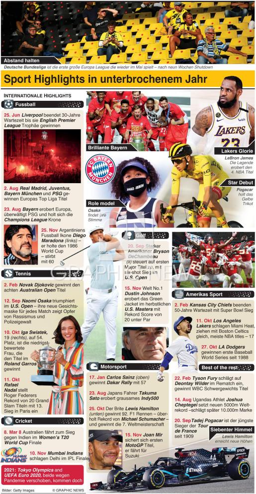Internationaler Sport Rückblick 2020 infographic