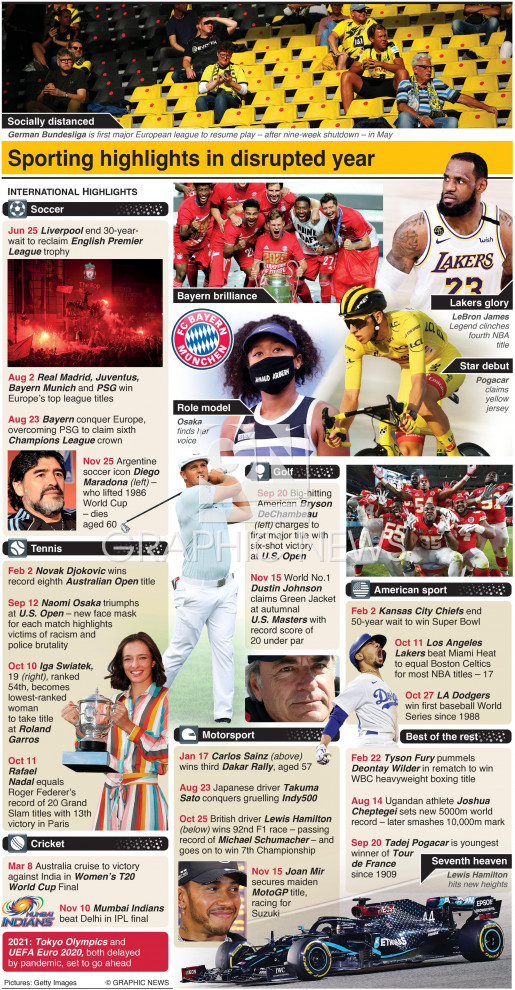 International sports review of 2020 (1) infographic