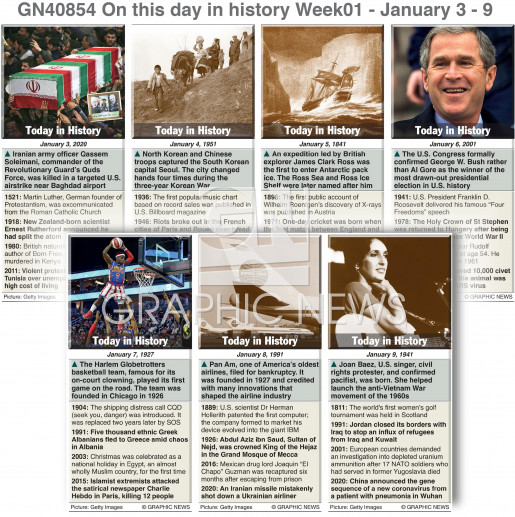 On this day January 03-09, 2021 (week 01) infographic