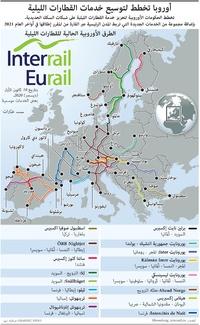 مواصلات: أوروبا تخطط لتوسيع خدمات القطارات الليلية infographic