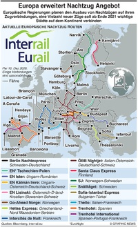 TRANSPORT: Europa wird Nachtzugangebot erweitern infographic