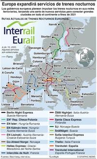 TRANSPORTE: Europa expandirá servicios de trenes nocturnos infographic