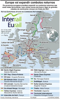 TRANSPORTES: Europa vai expandir os serviços de comboios noturnos infographic