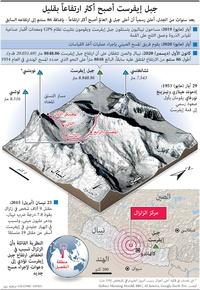 بيئة:جبل إيفرست أصبح أكثر ارتفاعاً بقليل infographic