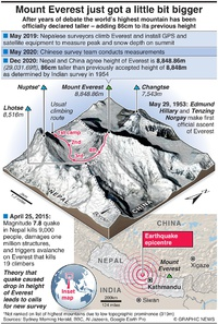 ENVIRONMENT: Mount Everest just got a little bit bigger infographic