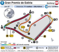F1: Circuitos Grand Prix 2021 (R1-R8) (4) infographic