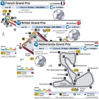 F1: Grand Prix circuits 2021 (R9-R16) (1) infographic