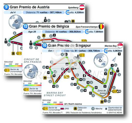 Circuitos Grand Prix 2021 (R9-R16) (2) infographic