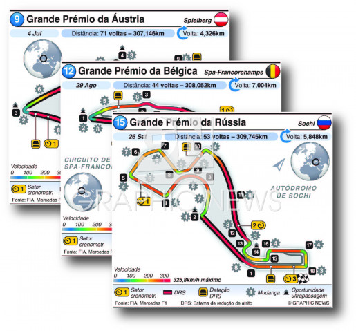 Circuitos de Grande Prémio 2021 (R9-R16) (2) infographic