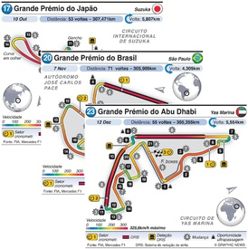F1: Circuitos de Grande Prémio 2021 (R17-R23) (1) infographic