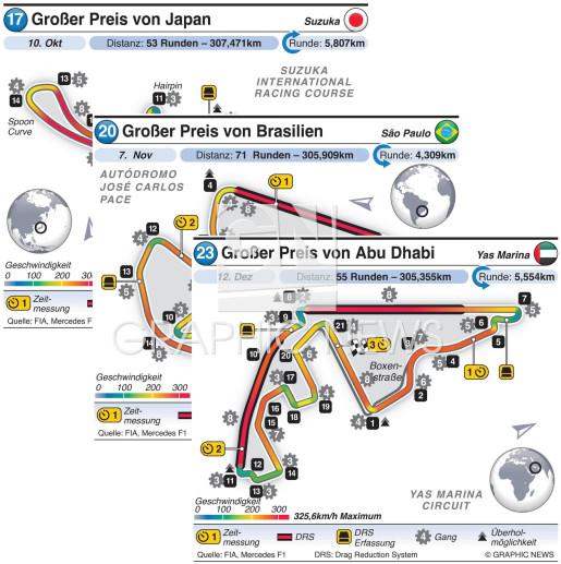 Grand Prix circuits 2021 (R17-R23) infographic