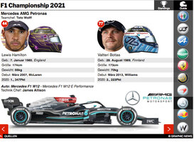 F1: Championship Standings und Team Guide interactive 2021 (2) infographic