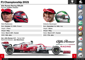 F1: Championship Standings and Team Guide interactive 2021 (2) infographic