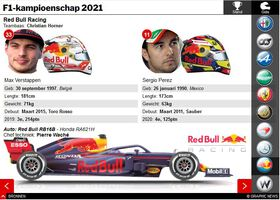 F1: Championship Stand en Teamgids interactive 2021 (2) infographic
