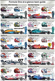 F1: Team guide 2021 (6) infographic