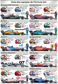 F1: Guia das equipas 2021 infographic