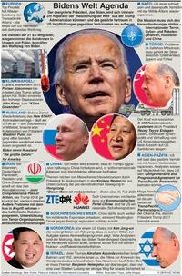 POLITIK: Bidens elt Agenda infographic