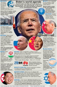 POLITICS: Biden's world agenda infographic