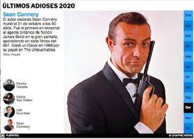 FIN DE AÑO: Últimos Adioses 2020 (2) infographic