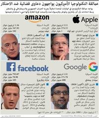 أعمال: عمالقة التكنولوجيا يواجهون دعاوى قضائية ضد الاحتكار infographic