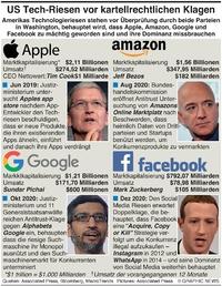 WIRTSCHAFT: US Tech-Riesen stehen vor Antitrust Klagen infographic