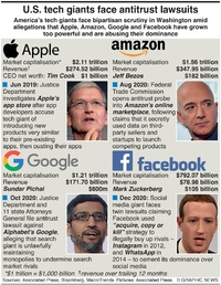 BUSINESS: U.S. tech giants face lawsuits infographic