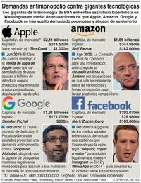 NEGOCIOS: Gigantes tecnológicas de EUA enfrentan demandas  infographic