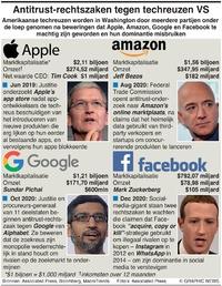 BUSINESS: Rechtszaken tegen Amerikaanse techreuzen infographic
