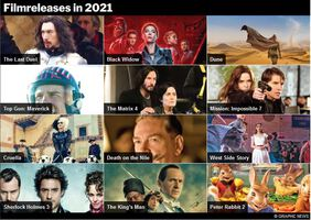EINDE-JAAR: Filmreleases in 2021 interactive infographic