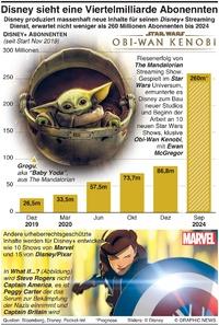 UNTERHALTUNG: Disney erwartet Viertelmillion Abonnenten  quarter billion subscribers infographic