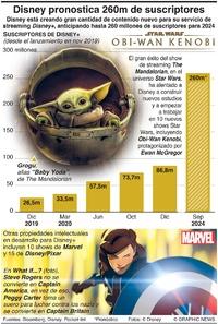 ENTRETENIMIENTO: Disney pronostica 260m de suscriptores infographic