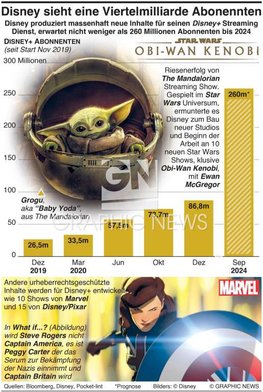 Disney erwartet Viertelmillion Abonnenten  quarter billion subscribers infographic