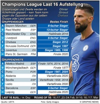 FUSSBALL: UEFA Champions League last 16 Aufstellung infographic