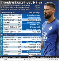 VOETBAL: UEFA Champions League line-up 8e finale infographic