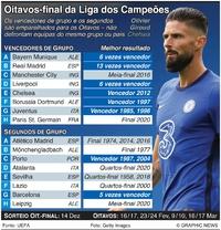 FUTEBOL: Alinhamento dos Oitavos de final da Liga dos Campeões infographic